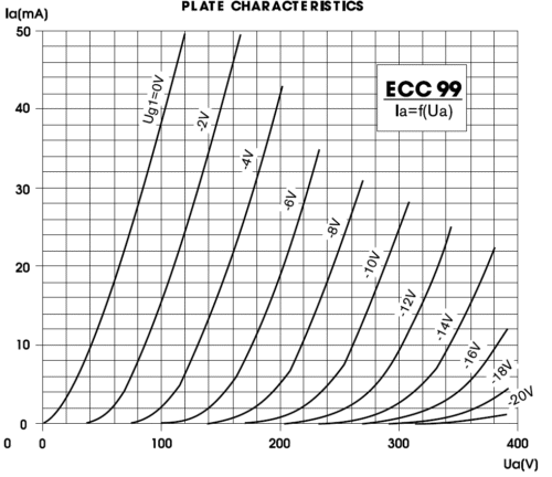 JJ%20ECC99%20Plate%20Curves.png